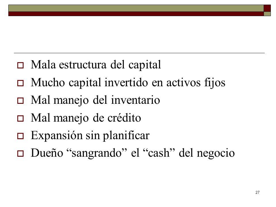 27 Mala estructura del capital Mucho capital invertido en activos fijos Mal manejo del inventario Mal manejo de crédito Expansión sin planificar Dueño