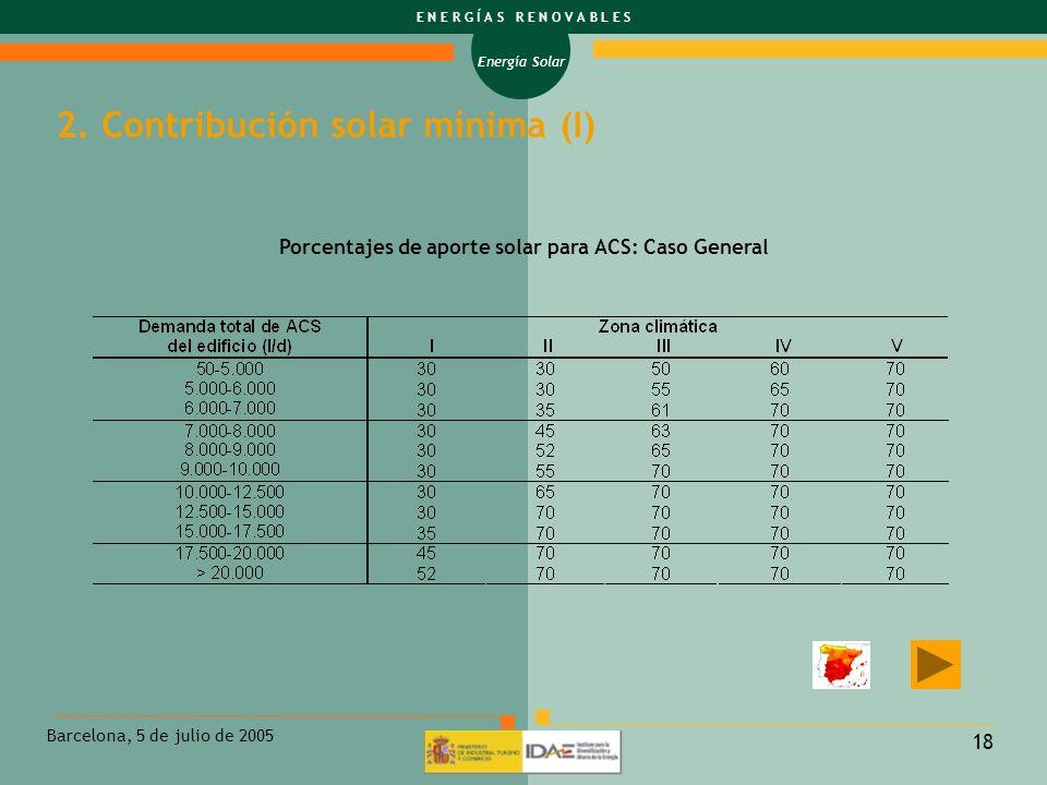 Energía Solar E N E R G Í A S R E N O V A B L E S Barcelona, 5 de julio de 2005 18 Porcentajes de aporte solar para ACS: Caso General 2. Contribución