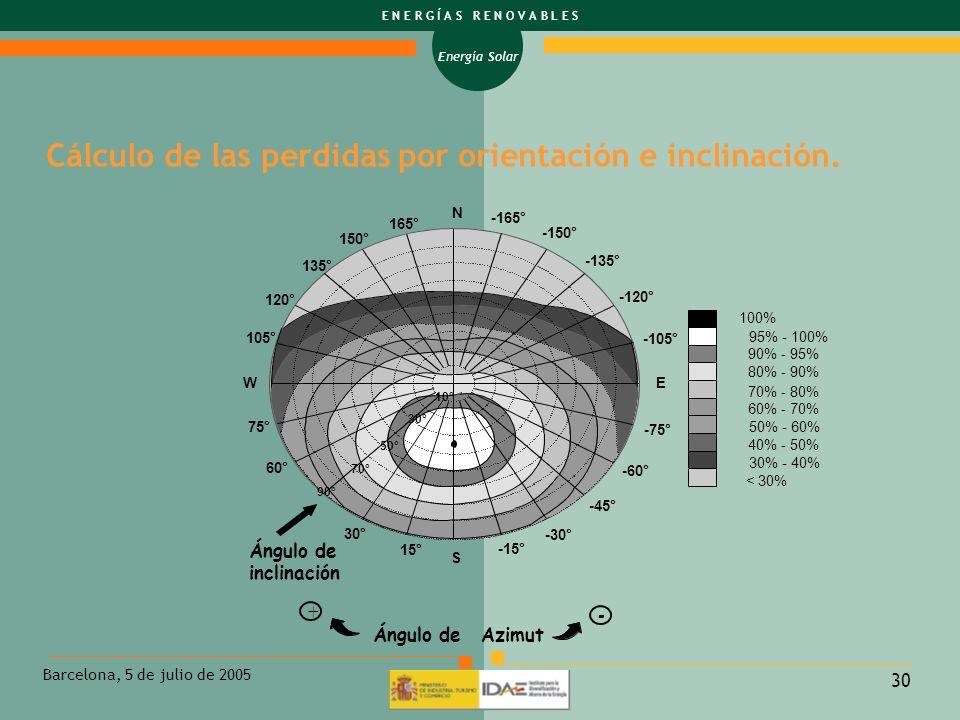 Energía Solar E N E R G Í A S R E N O V A B L E S Barcelona, 5 de julio de 2005 30 Cálculo de las perdidas por orientación e inclinación. 100% 95% - 1