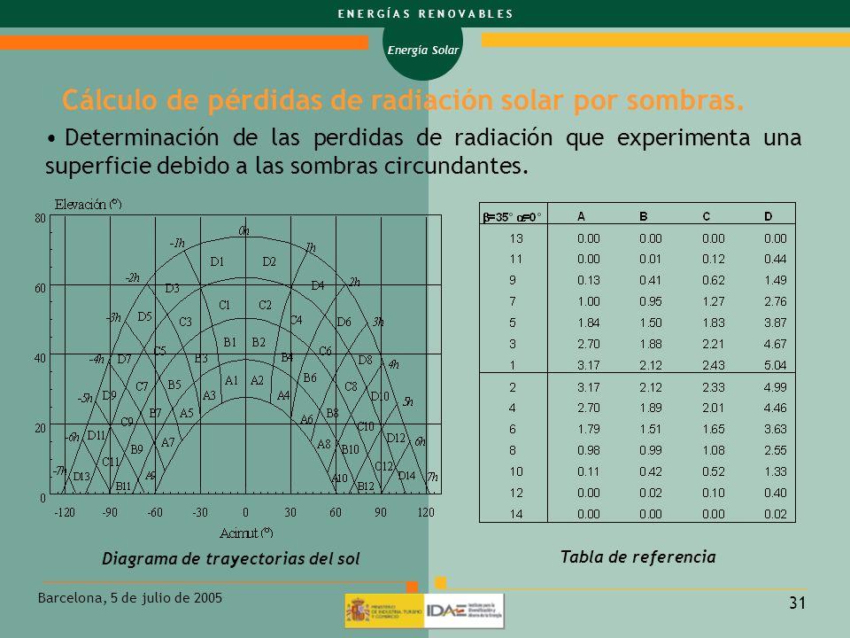 Energía Solar E N E R G Í A S R E N O V A B L E S Barcelona, 5 de julio de 2005 31 Cálculo de pérdidas de radiación solar por sombras. Diagrama de tra