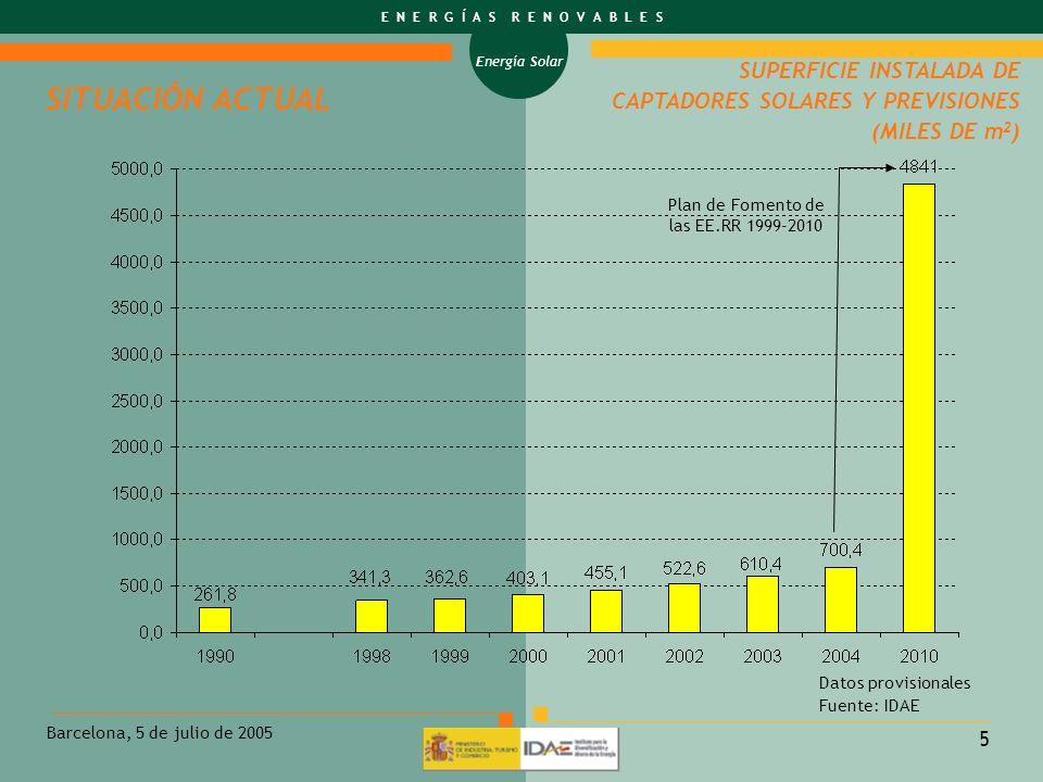 Energía Solar E N E R G Í A S R E N O V A B L E S Barcelona, 5 de julio de 2005 5 Plan de Fomento de las EE.RR 1999-2010 SUPERFICIE INSTALADA DE CAPTA