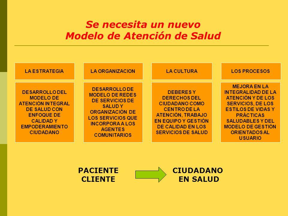 LA ESTRATEGIALA ORGANIZACIONLA CULTURALOS PROCESOS DESARROLLO DEL MODELO DE ATENCIÓN INTEGRAL DE SALUD CON ENFOQUE DE CALIDAD Y EMPODERAMIENTO CIUDADA
