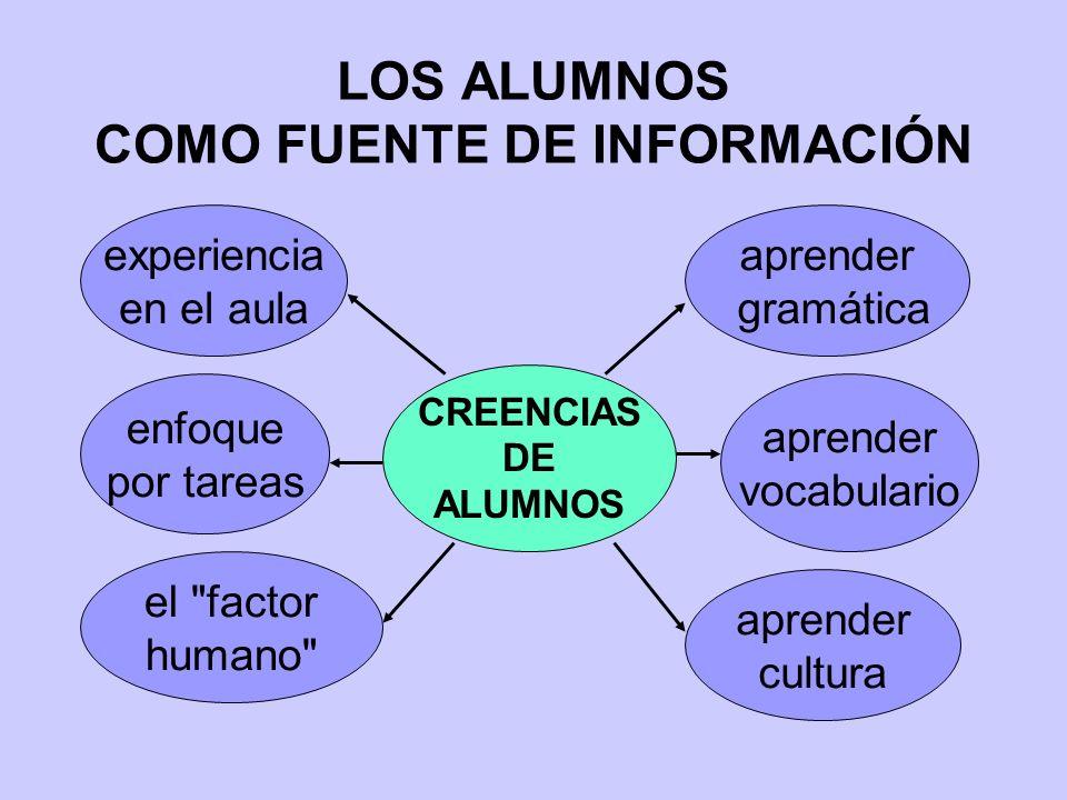 LOS ALUMNOS COMO FUENTE DE INFORMACIÓN CREENCIAS DE ALUMNOS experiencia en el aula enfoque por tareas el factor humano aprender gramática aprender vocabulario aprender cultura