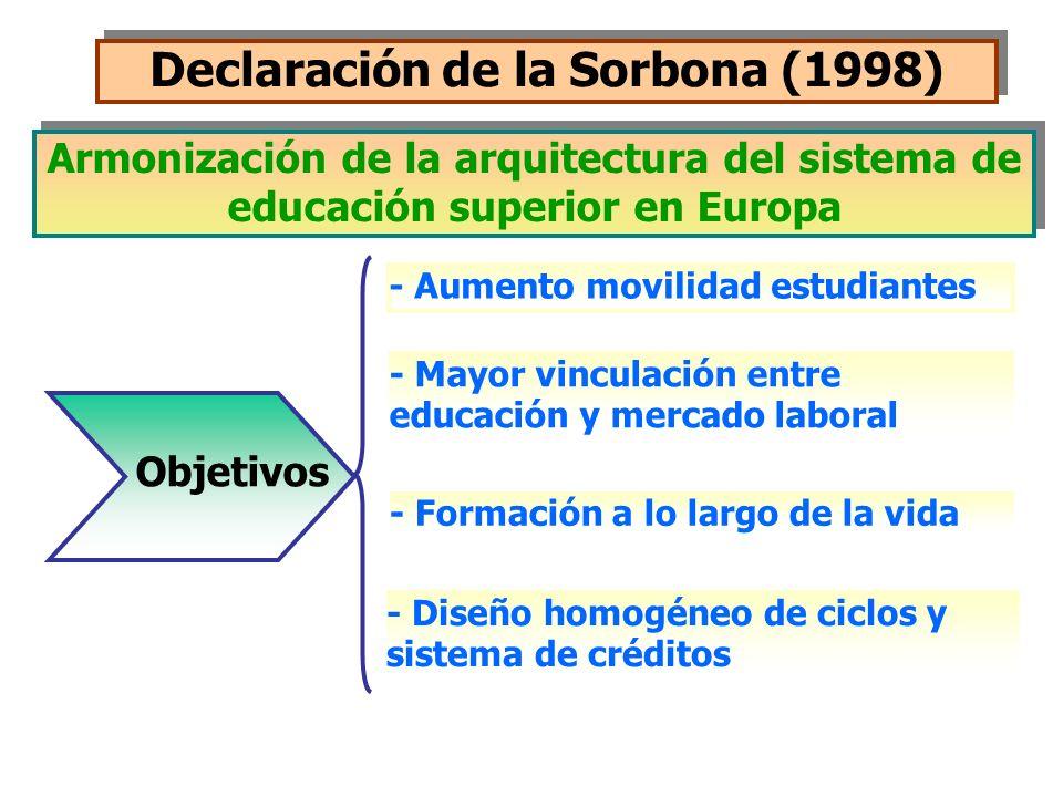 Declaración de la Sorbona (1998) - Aumento movilidad estudiantes - Mayor vinculación entre educación y mercado laboral - Formación a lo largo de la vi