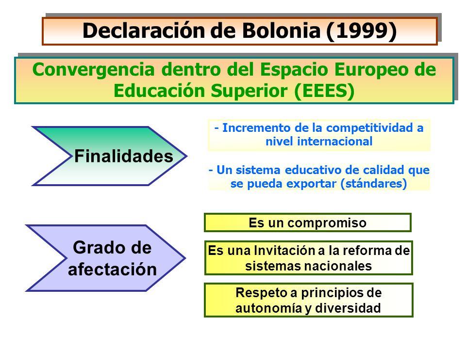 Declaración de Bolonia (1999) - Incremento de la competitividad a nivel internacional - Un sistema educativo de calidad que se pueda exportar (stándar