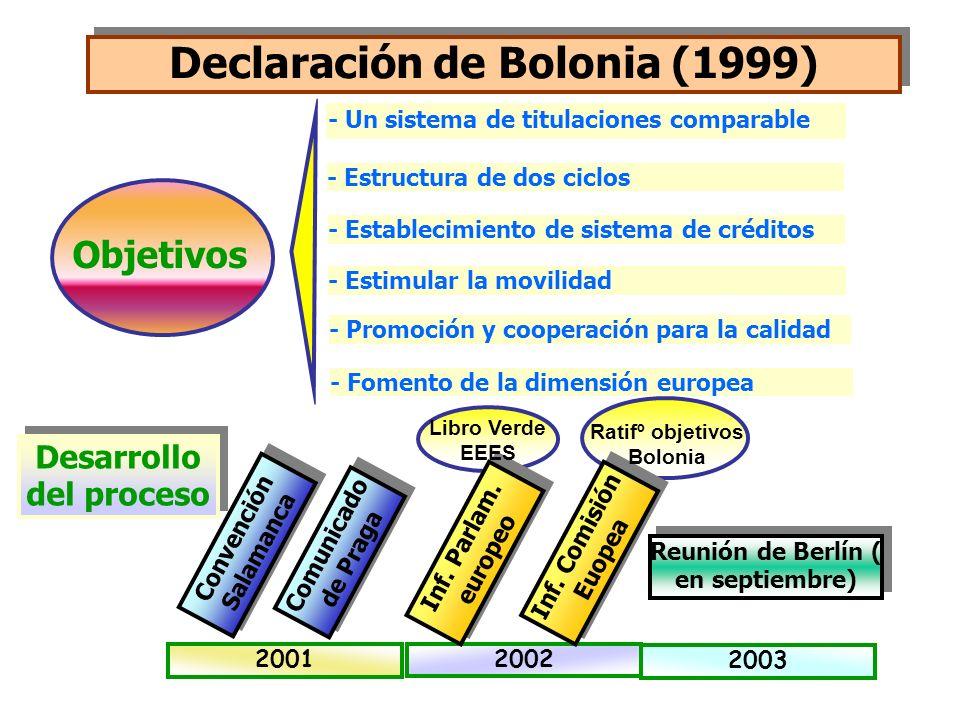 Declaración de Bolonia (1999) - Un sistema de titulaciones comparable - Estructura de dos ciclos Objetivos - Establecimiento de sistema de créditos -