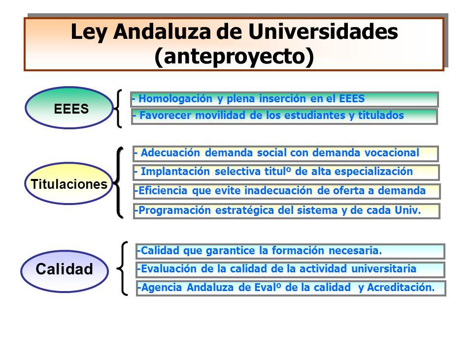Ley Andaluza de Universidades (anteproyecto) - Homologación y plena inserción en el EEES EEES Calidad -Eficiencia que evite inadecuación de oferta a d