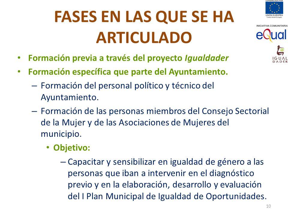 FASES EN LAS QUE SE HA ARTICULADO Formación previa a través del proyecto Igualdader Formación específica que parte del Ayuntamiento. – Formación del p