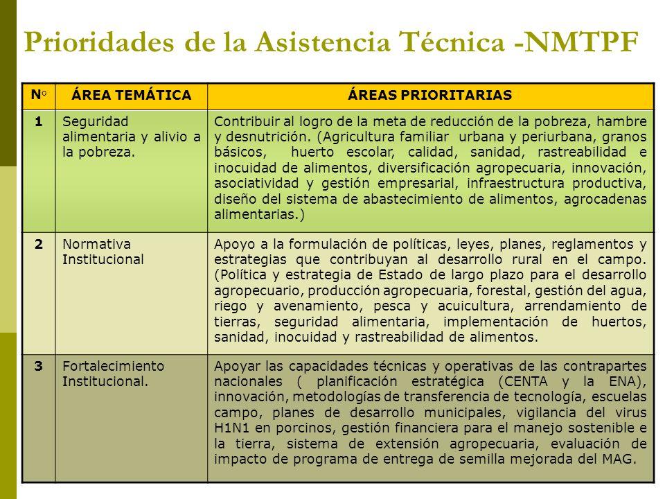 N°ÁREA TEMÁTICAÁREAS PRIORITARIAS 1Seguridad alimentaria y alivio a la pobreza.