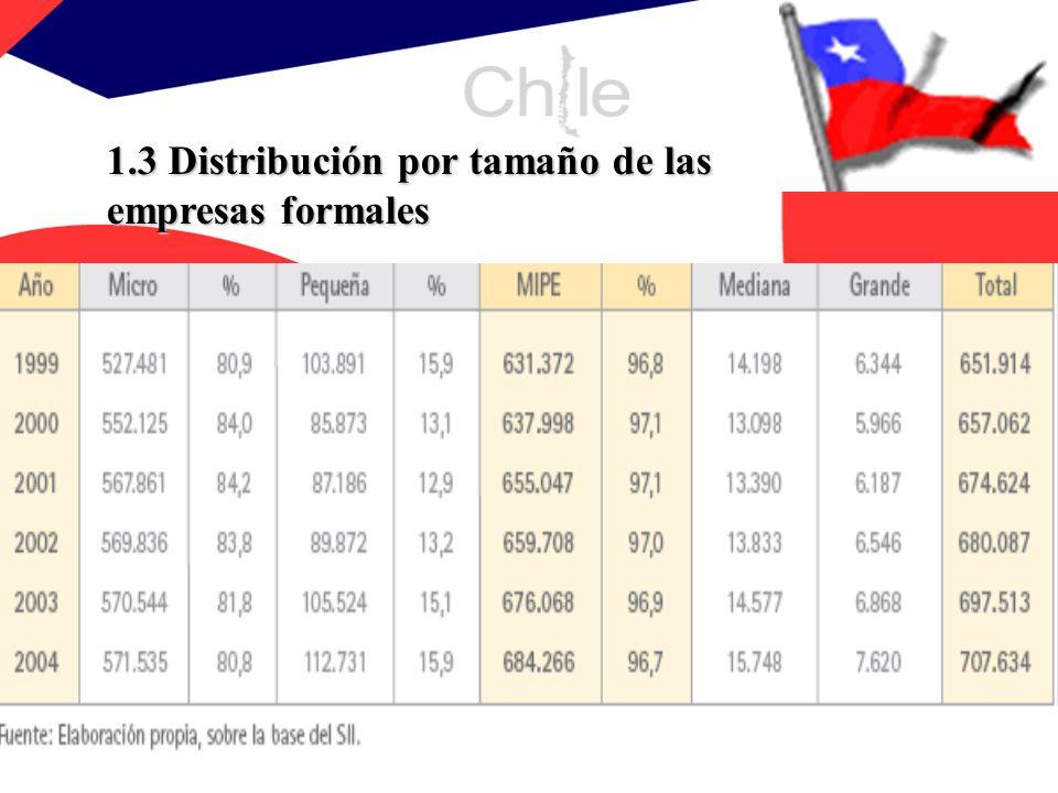 1.4 Distribución sectorial y por tamaño de las empresas formales La MIPE está presente en todas las actividades económicas del país El 78% de las MIPE se concentra en 4 sectores (Comercio, Servicio, Transporte y Agrícola), tal como se indica en el cuadro siguiente: