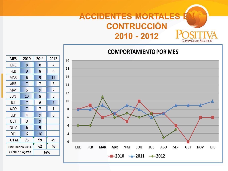 ACCIDENTES MORTALES EN CONTRUCCIÓN 2010 - 2012