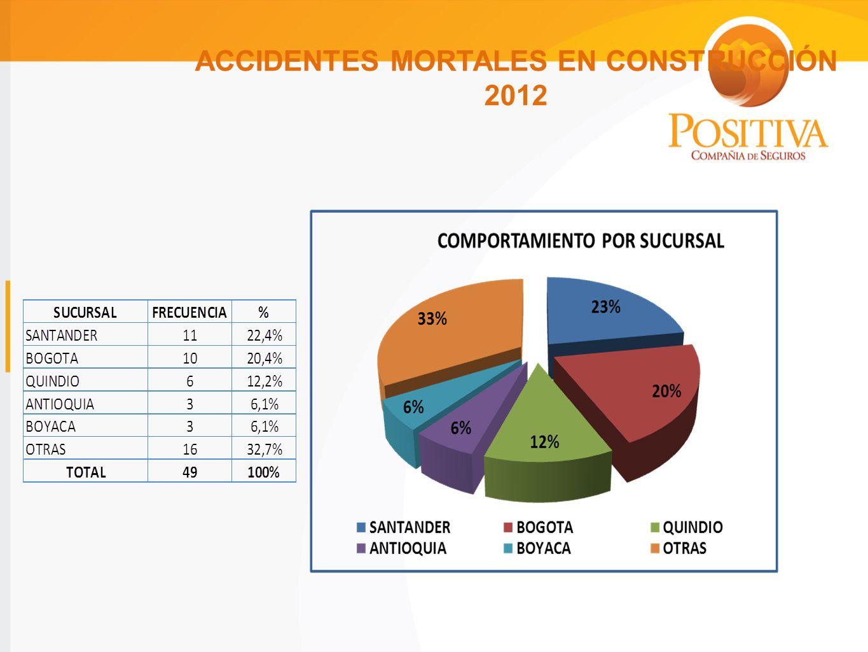 ACCIDENTES MORTALES EN CONSTRUCCIÓN 2012