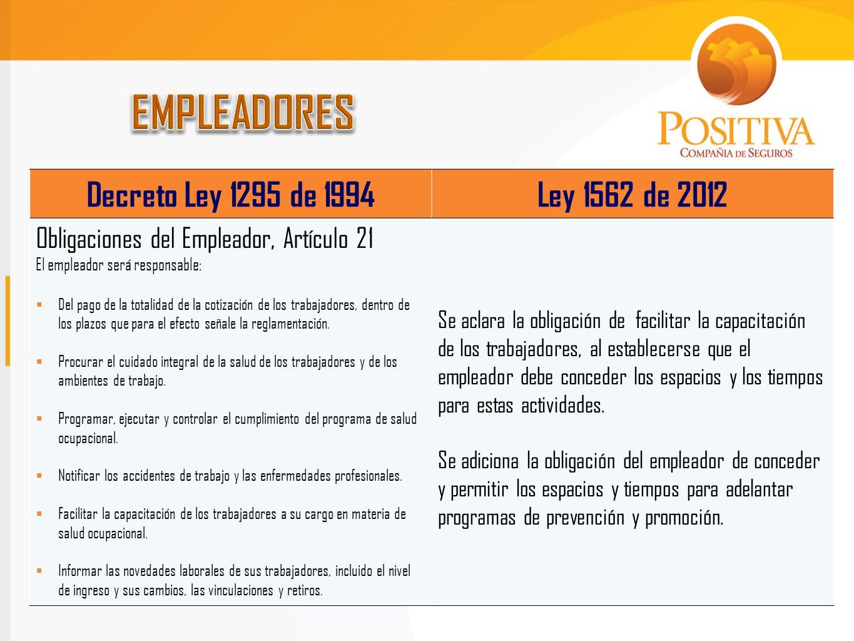 Decreto Ley 1295 de 1994Ley 1562 de 2012 Obligaciones del Empleador, Artículo 21 El empleador será responsable: Del pago de la totalidad de la cotizac
