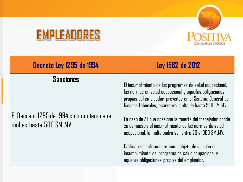 Decreto Ley 1295 de 1994Ley 1562 de 2012 Control y Vigilancia La vigilancia estaba centrada en la Dirección Técnica de Riesgos Profesionales del Ministerio de Trabajo y Seguridad Social.