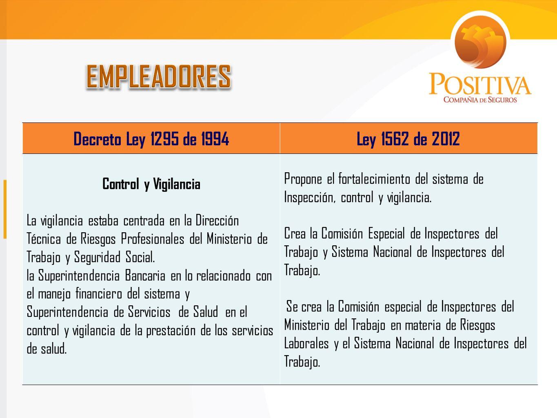 Decreto Ley 1295 de 1994Ley 1562 de 2012 Control y Vigilancia La vigilancia estaba centrada en la Dirección Técnica de Riesgos Profesionales del Minis