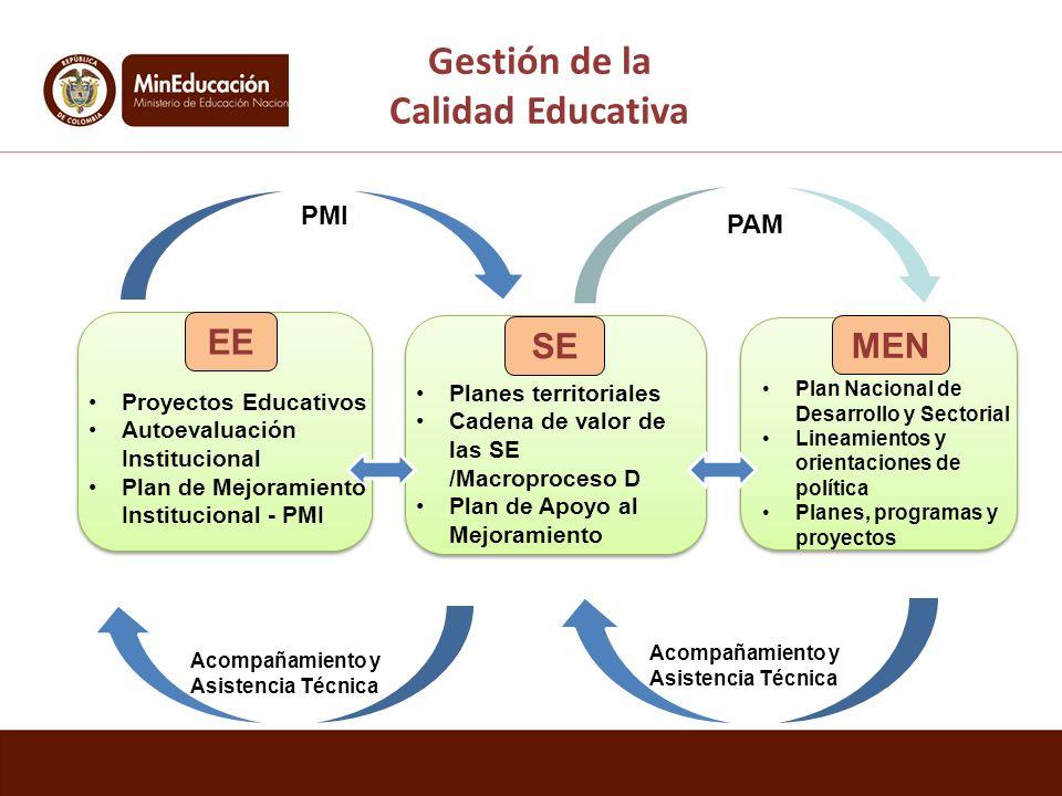 EE SE PMI Acompañamiento y Asistencia Técnica PAM MEN Gestión de la Calidad Educativa Proyectos Educativos Autoevaluación Institucional Plan de Mejora
