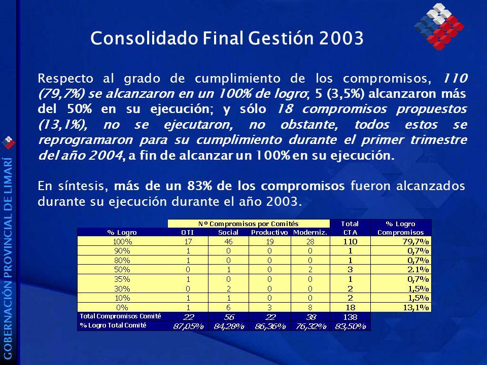 GOBERNACIÓN PROVINCIAL DE LIMARÍ Consolidado Final Gestión 2003 Respecto al grado de cumplimiento de los compromisos, 110 (79,7%) se alcanzaron en un 100% de logro; 5 (3,5%) alcanzaron más del 50% en su ejecución; y sólo 18 compromisos propuestos (13,1%), no se ejecutaron, no obstante, todos estos se reprogramaron para su cumplimiento durante el primer trimestre del año 2004, a fin de alcanzar un 100% en su ejecución.