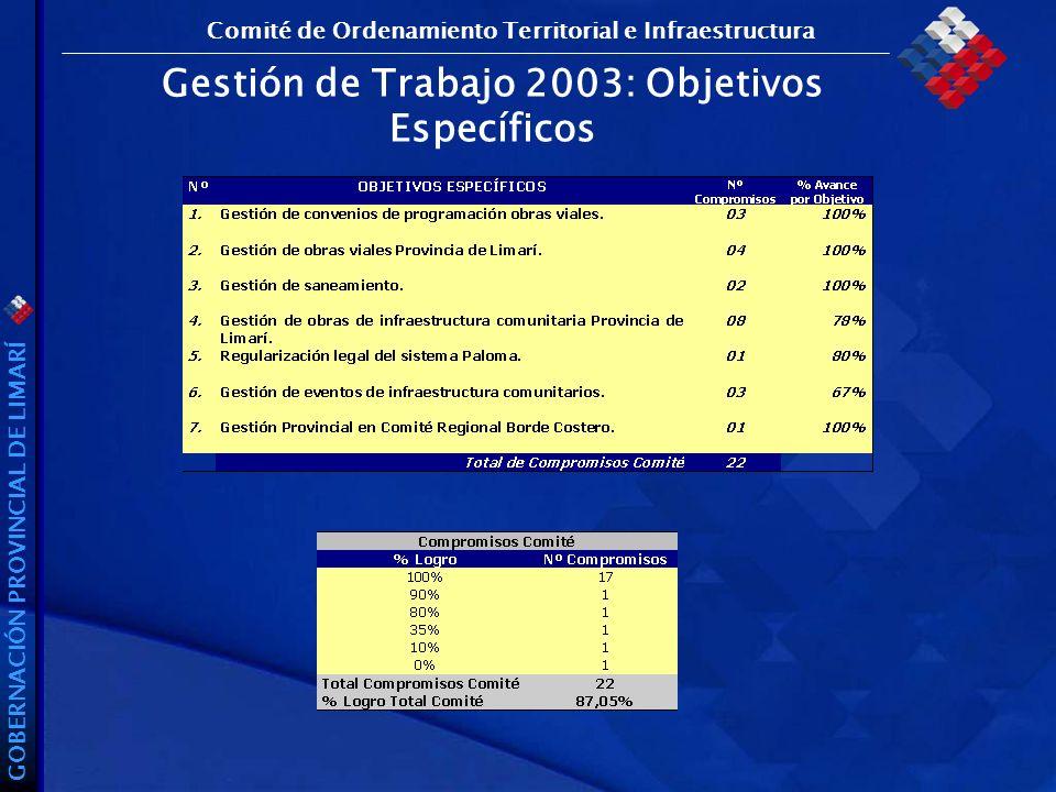 GOBERNACIÓN PROVINCIAL DE LIMARÍ Gestión de Trabajo 2003: Objetivos Específicos Comité de Ordenamiento Territorial e Infraestructura