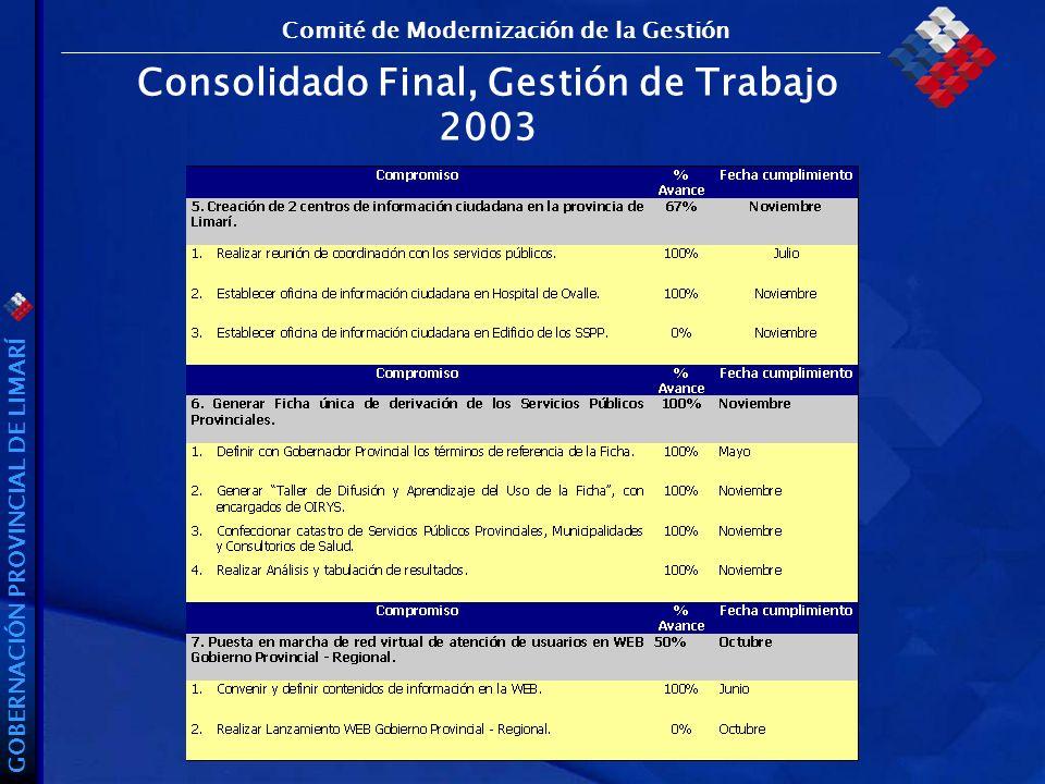 GOBERNACIÓN PROVINCIAL DE LIMARÍ Consolidado Final, Gestión de Trabajo 2003 Comité de Modernización de la Gestión