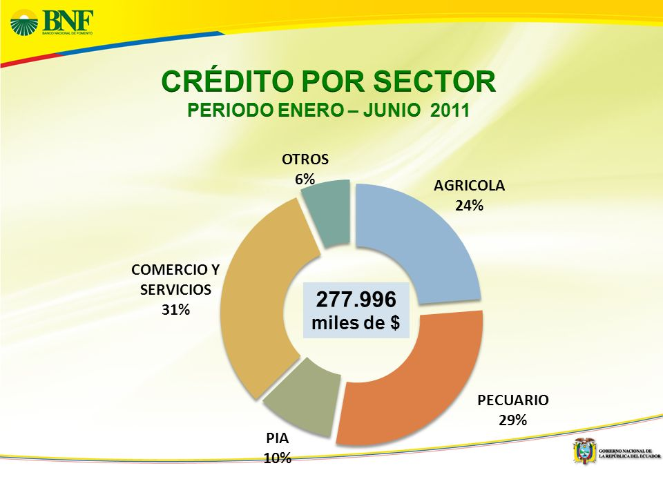 6 DESEMBOLSO POR REGION Enero – Junio 2011 - Valor en miles de dólares - REGIONNUM OP%VALOR% SIERRA 23.38830,8% 100.01736,0% COSTA 43.80557,8% 128.68846,3% AMAZONIA 8.44811,1% 47.62617,1% INSULAR 1820,2% 1.6650,6% NACIONAL 75.823100,0% 277.996100,0%
