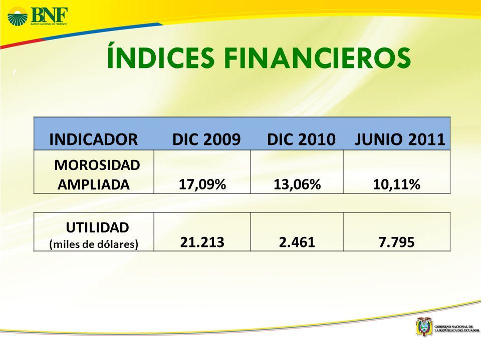 7 ÍNDICES FINANCIEROS INDICADOR DIC 2009 DIC 2010 JUNIO 2011 MOROSIDAD AMPLIADA17,09%13,06%10,11% UTILIDAD (miles de dólares) 21.213 2.461 7.795
