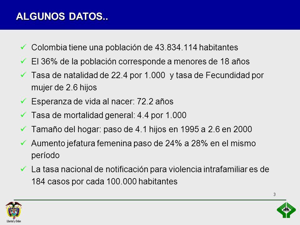 3 Colombia tiene una población de 43.834.114 habitantes El 36% de la población corresponde a menores de 18 años Tasa de natalidad de 22.4 por 1.000 y tasa de Fecundidad por mujer de 2.6 hijos Esperanza de vida al nacer: 72.2 años Tasa de mortalidad general: 4.4 por 1.000 Tamaño del hogar: paso de 4.1 hijos en 1995 a 2.6 en 2000 Aumento jefatura femenina paso de 24% a 28% en el mismo período La tasa nacional de notificación para violencia intrafamiliar es de 184 casos por cada 100.000 habitantes ALGUNOS DATOS..