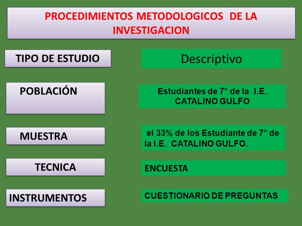 PROCEDIMIENTOS METODOLOGICOS DE LA INVESTIGACION TIPO DE ESTUDIO POBLACIÓN MUESTRA TECNICA INSTRUMENTOS Descriptivo Estudiantes de 7° de la I.E. CATAL
