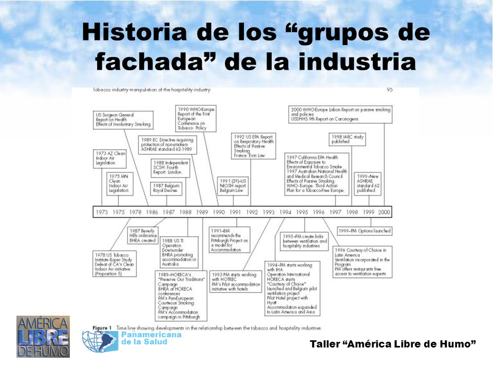 Taller América Libre de Humo Organización Panamericana de la Salud Historia de los grupos de fachada de la industria
