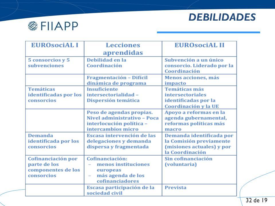 EUROsociAL II Orientación a la demanda Demandas de apoyo a reformas de gobierno vs.
