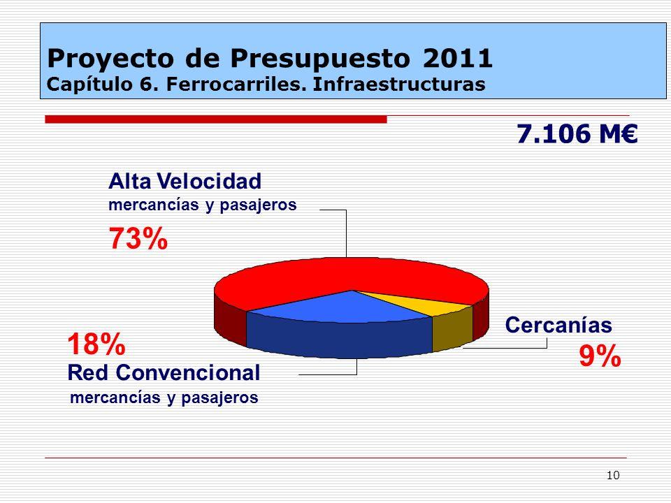 10 Red Convencional mercancías y pasajeros 18% Cercanías 9% Alta Velocidad mercancías y pasajeros 73% 7.106 M Proyecto de Presupuesto 2011 Capítulo 6.