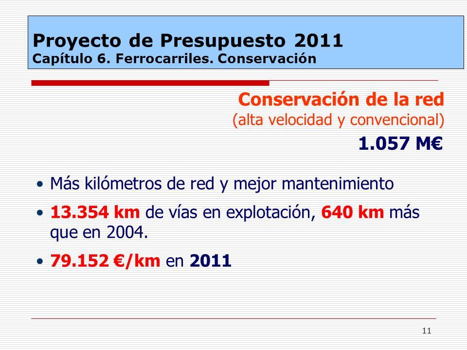 11 Conservación de la red (alta velocidad y convencional) 1.057 M Más kilómetros de red y mejor mantenimiento 13.354 km de vías en explotación, 640 km