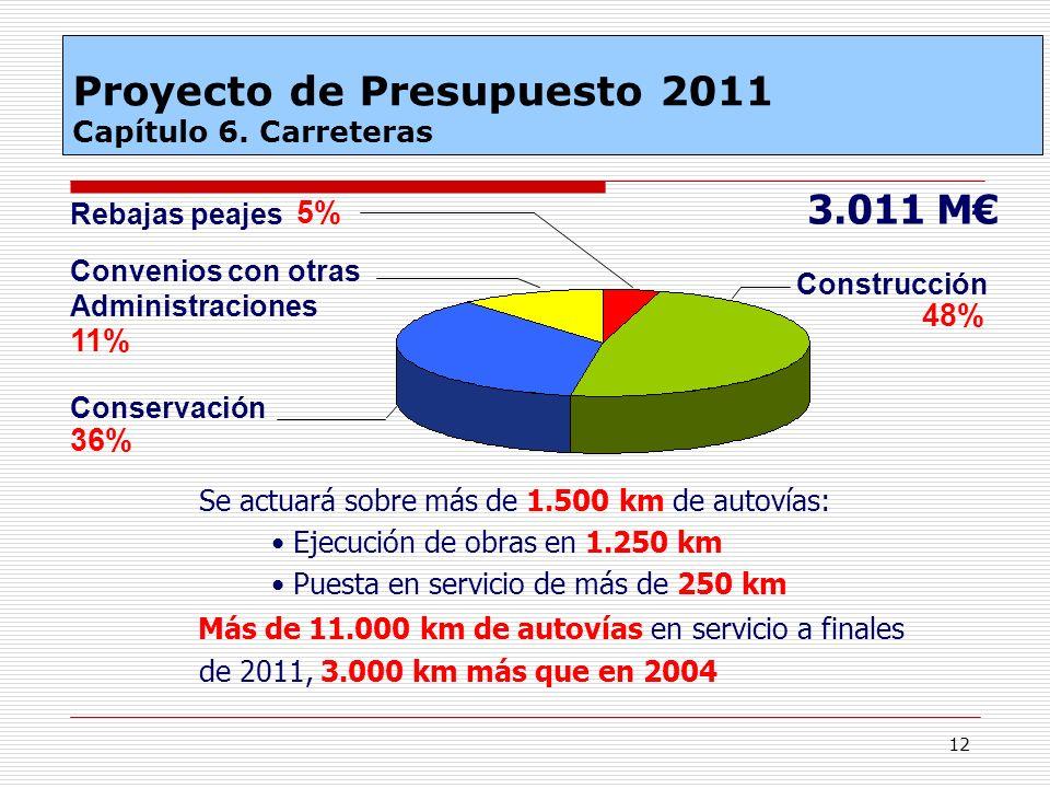 12 Se actuará sobre más de 1.500 km de autovías: Más de 11.000 km de autovías en servicio a finales de 2011, 3.000 km más que en 2004 Construcción 48%