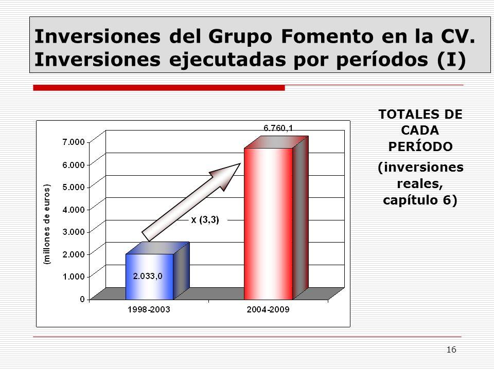 16 Inversiones del Grupo Fomento en la CV. Inversiones ejecutadas por períodos (I) TOTALES DE CADA PERÍODO (inversiones reales, capítulo 6)