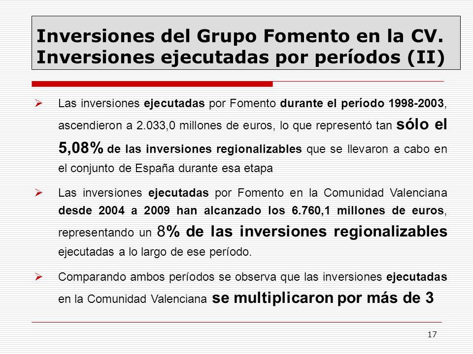 17 Las inversiones ejecutadas por Fomento durante el período 1998-2003, ascendieron a 2.033,0 millones de euros, lo que representó tan sólo el 5,08% d