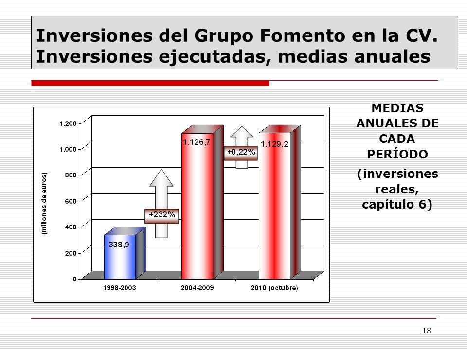 18 MEDIAS ANUALES DE CADA PERÍODO (inversiones reales, capítulo 6) Inversiones del Grupo Fomento en la CV. Inversiones ejecutadas, medias anuales