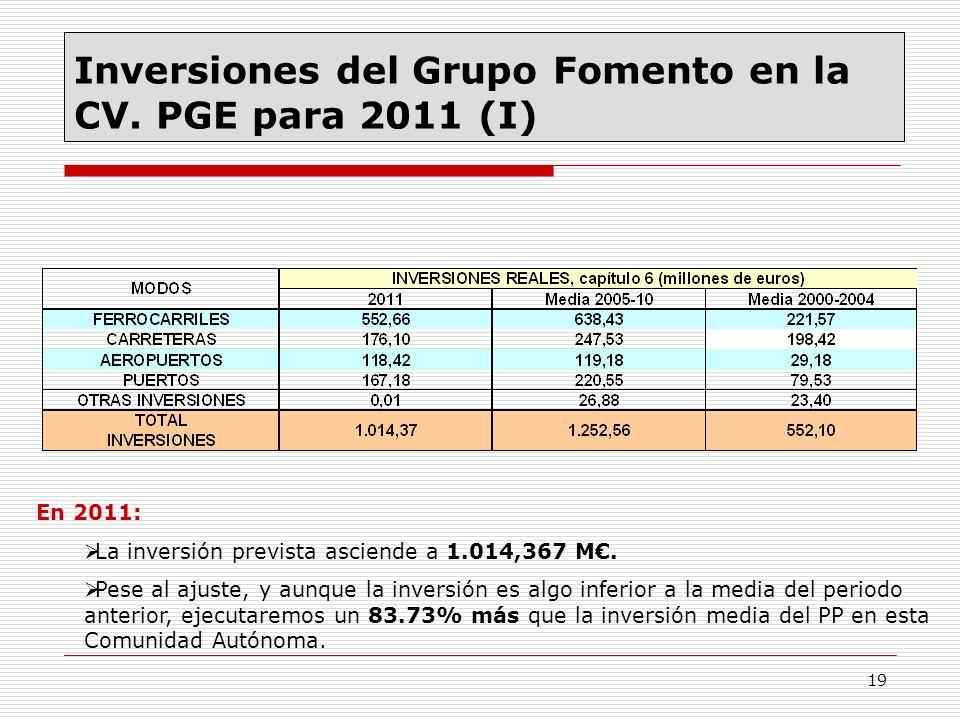 19 Inversiones del Grupo Fomento en la CV. PGE para 2011 (I) En 2011: La inversión prevista asciende a 1.014,367 M. Pese al ajuste, y aunque la invers