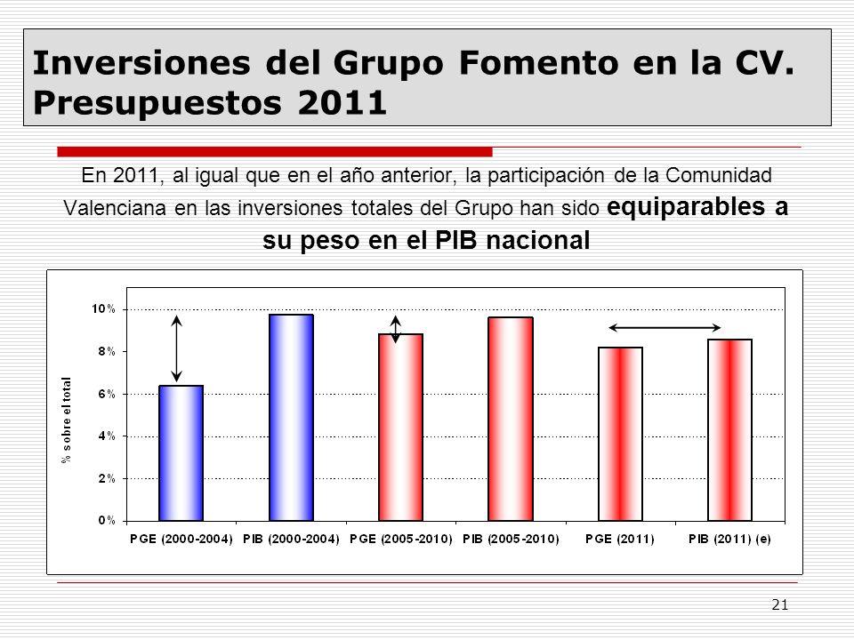 21 En 2011, al igual que en el año anterior, la participación de la Comunidad Valenciana en las inversiones totales del Grupo han sido equiparables a