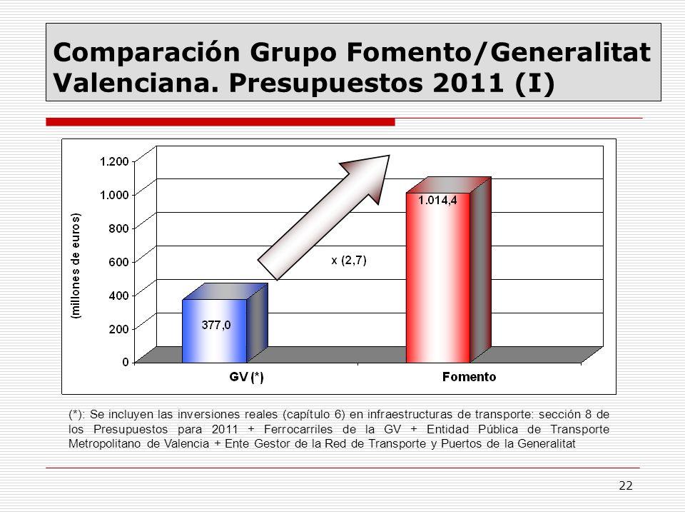 22 Comparación Grupo Fomento/Generalitat Valenciana. Presupuestos 2011 (I) (*): Se incluyen las inversiones reales (capítulo 6) en infraestructuras de
