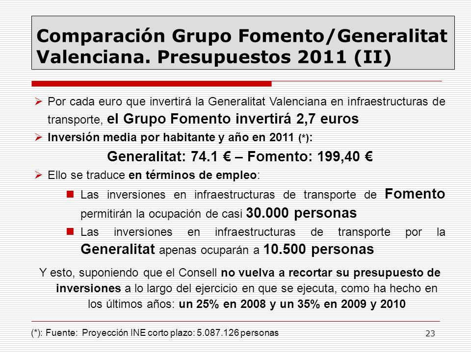 23 Por cada euro que invertirá la Generalitat Valenciana en infraestructuras de transporte, el Grupo Fomento invertirá 2,7 euros Inversión media por h
