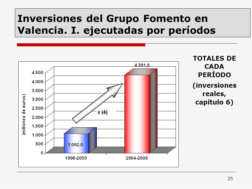25 Inversiones del Grupo Fomento en Valencia. I. ejecutadas por períodos TOTALES DE CADA PERÍODO (inversiones reales, capítulo 6)