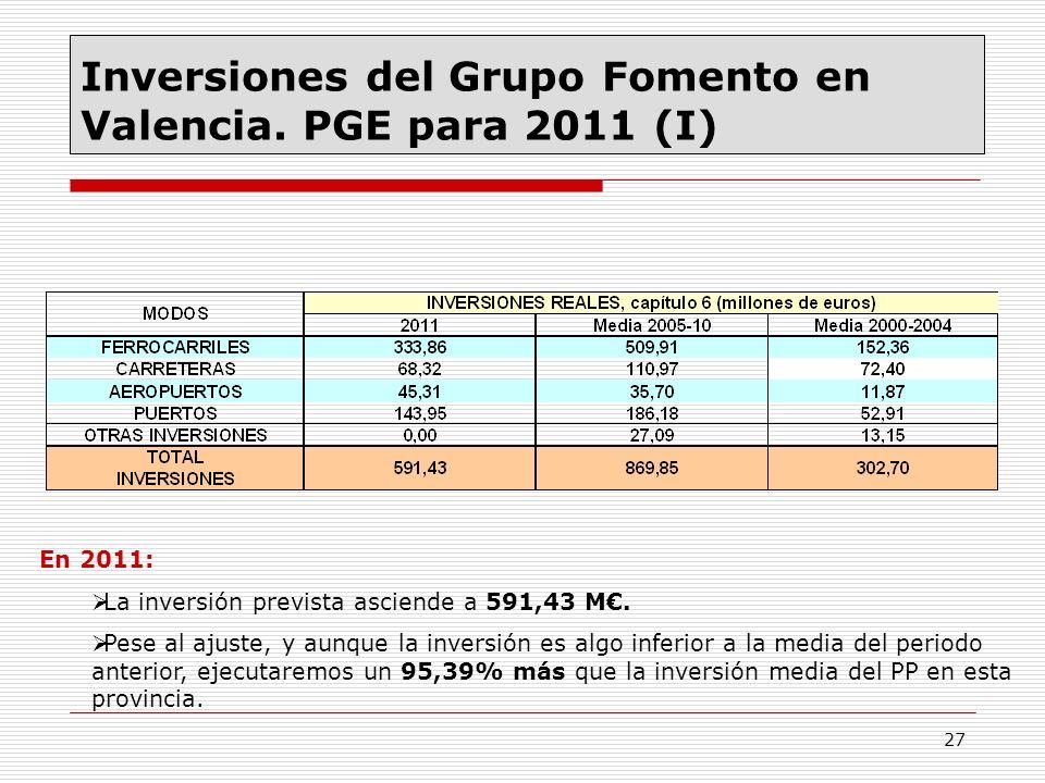 27 Inversiones del Grupo Fomento en Valencia. PGE para 2011 (I) En 2011: La inversión prevista asciende a 591,43 M. Pese al ajuste, y aunque la invers