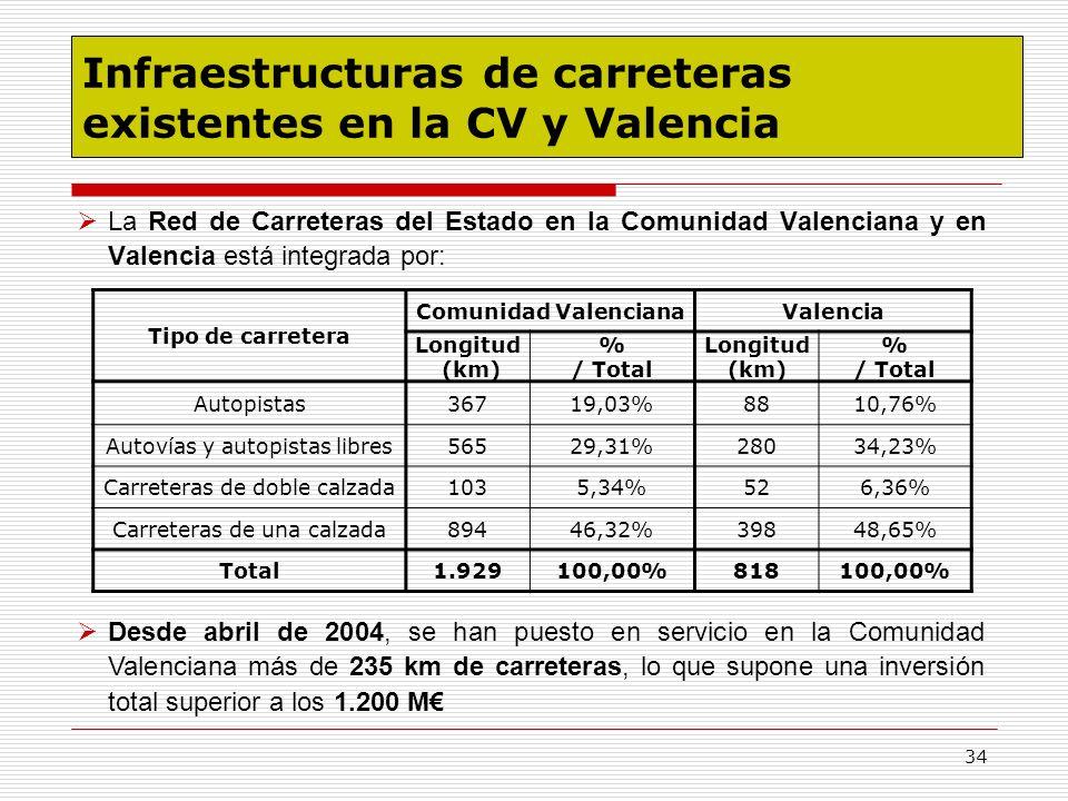 34 Infraestructuras de carreteras existentes en la CV y Valencia La Red de Carreteras del Estado en la Comunidad Valenciana y en Valencia está integra