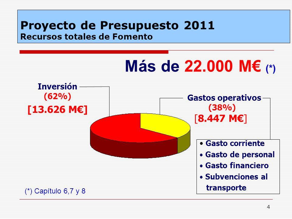 4 Proyecto de Presupuesto 2011 Recursos totales de Fomento Más de 22.000 M (*) (*) Capítulo 6,7 y 8 Inversión (62%) [13.626 M] Gastos operativos (38%)