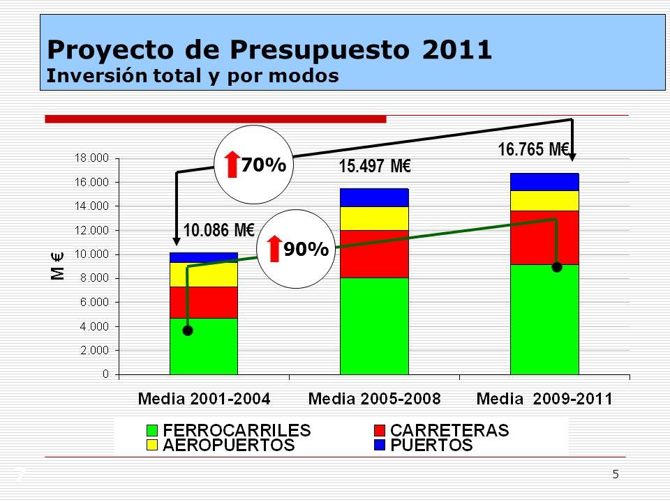 5 7 70% 90% 10.086 M 15.497 M 16.765 M Proyecto de Presupuesto 2011 Inversión total y por modos