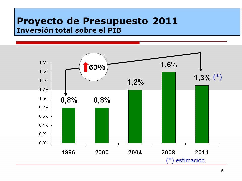6 63% (*) estimación (*) Proyecto de Presupuesto 2011 Inversión total sobre el PIB
