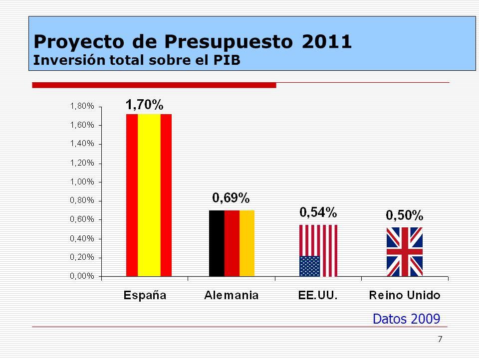 7 Datos 2009 Proyecto de Presupuesto 2011 Inversión total sobre el PIB