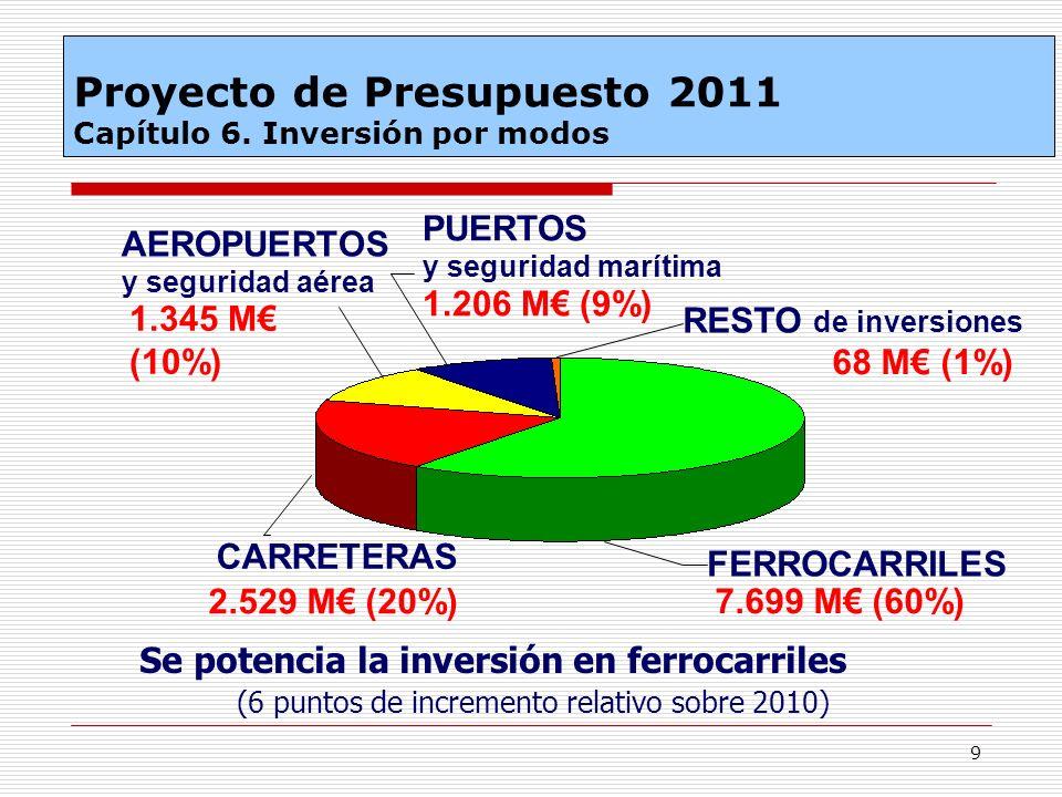 9 Se potencia la inversión en ferrocarriles (6 puntos de incremento relativo sobre 2010) RESTO de inversiones PUERTOS y seguridad marítima 1.206 M (9%