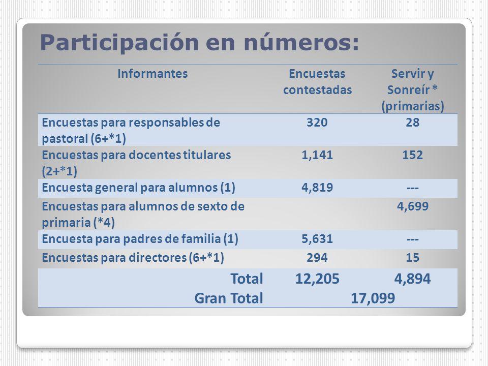 InformantesEncuestas contestadas Servir y Sonreír * (primarias) Encuestas para responsables de pastoral (6+*1) 32028 Encuestas para docentes titulares
