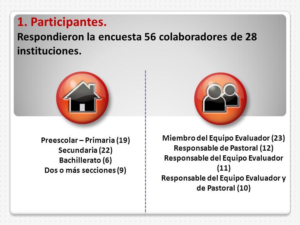 1. Participantes. Respondieron la encuesta 56 colaboradores de 28 instituciones. Preescolar – Primaria (19) Secundaria (22) Bachillerato (6) Dos o más