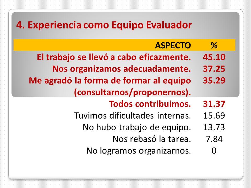 4. Experiencia como Equipo Evaluador ASPECTO% El trabajo se llevó a cabo eficazmente.45.10 Nos organizamos adecuadamente.37.25 Me agradó la forma de f